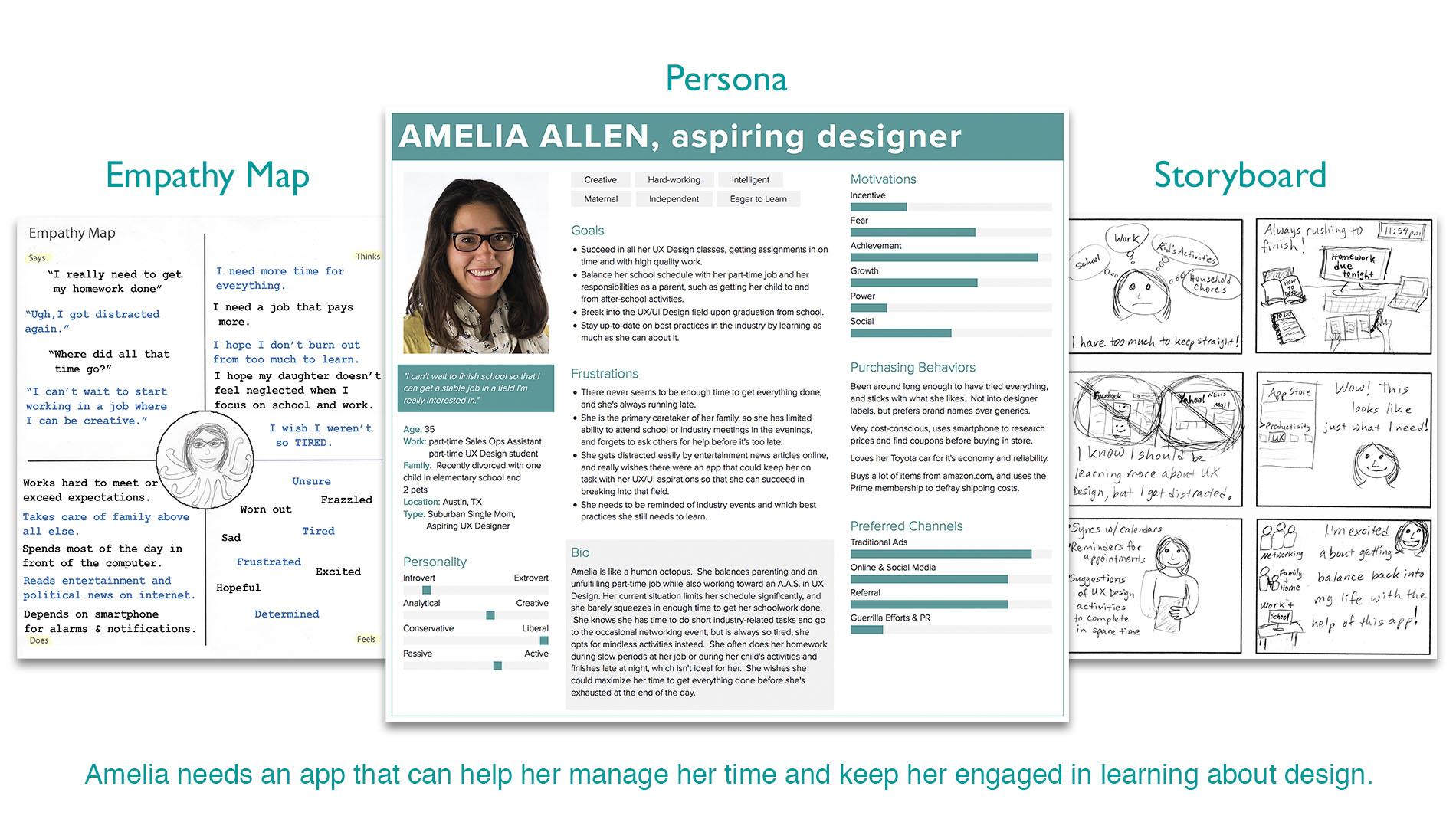 UX 101 Empathy Map & Persona